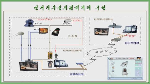 """북한 """"원격진료 수술에 활용"""""""