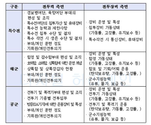 탈북자 의견 수렴 북한군 전력 재분석